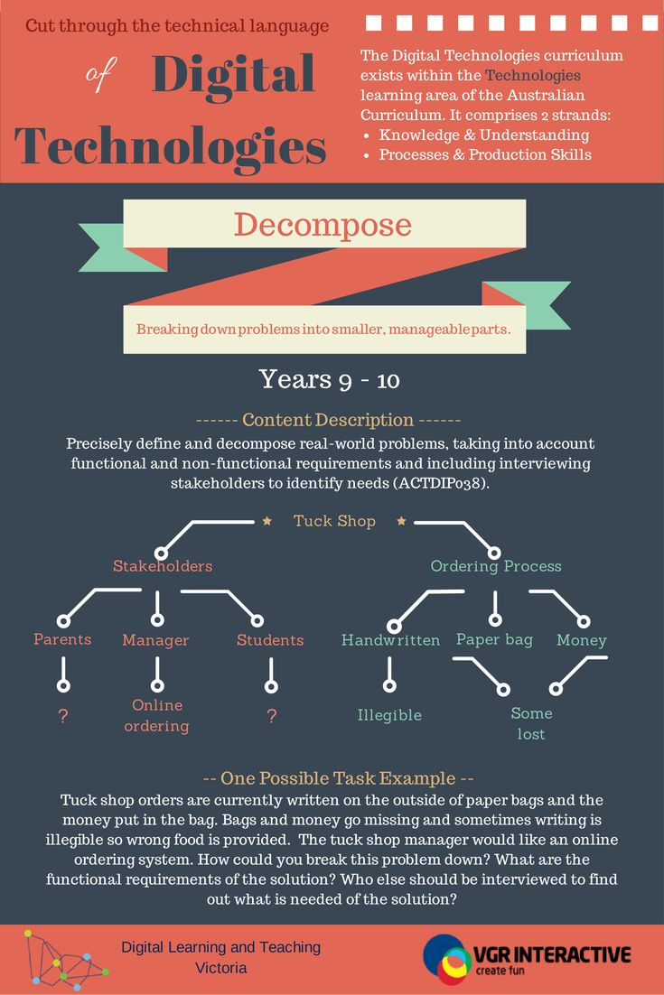 Explanation of the term 'Decompose' in relation to years 9 & 10 of the Australian Curriculum Digital Technologies. Page 3/4.