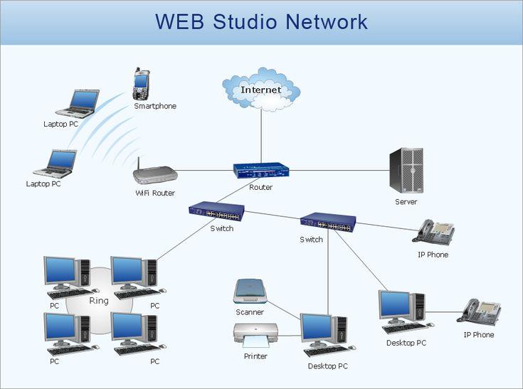 best 25  visio network diagram ideas on pinterest