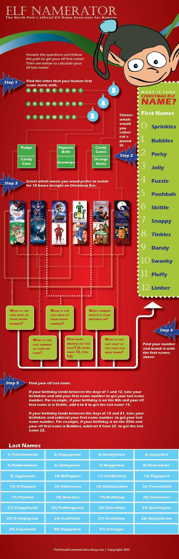 ElfNamerator: find your Christmas elf name