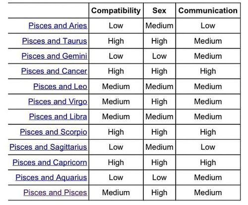 Pisces star sign compatibility chart for dating