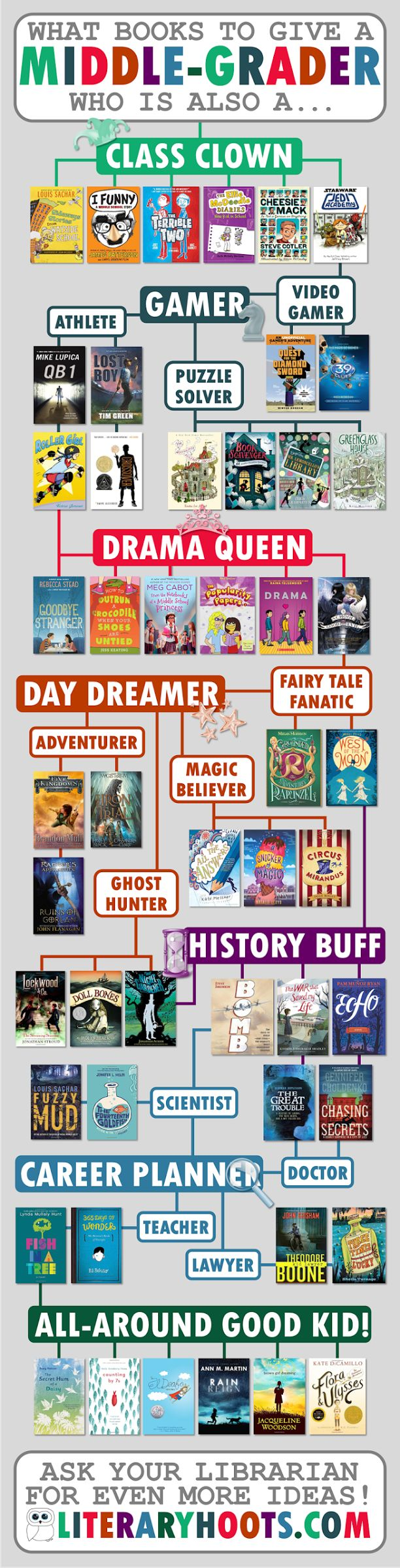 Middle-grade book recommendation flowchart--FREE printable! (from Literaryhoots)