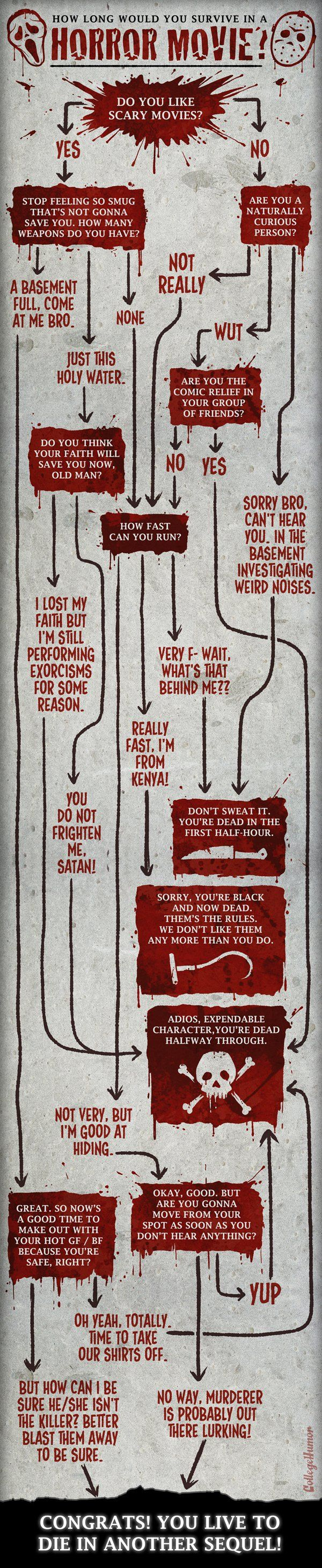 "Flowchart: How Long Would You Survive in a Horror Movie? (""WUT?"" ... DED. Comic relief, bro.)"