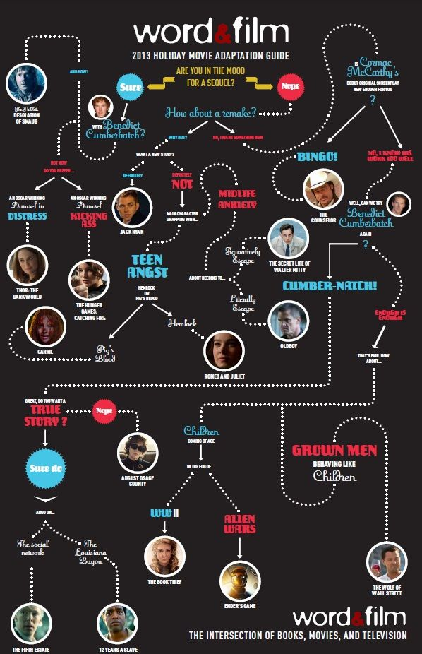 "The Word & Film Holiday Movie Adaptation Guide infographic. Pinning for two reasons 1) It's good to know what's actually coming out this year. 2) they keep asking me silly questions like ""Benedict Cumberbatch?"" to which the answer is obviously 'yes!'"