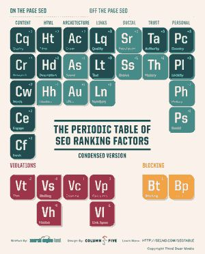 Search Engine Land's Periodic Table of SEO Ranking Factors