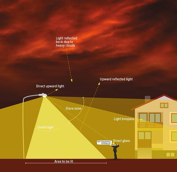 Light Pollution Diagram