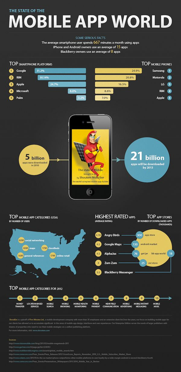 Mobile App World InfoGraphic showing the state of mobile [April 2011]
