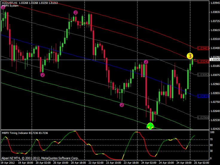 Best Binary Options Brokers & Trading Platforms Reviews & Comparison