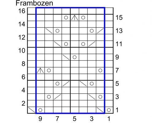 Frambozen ajour is een motief dat het goed doet in een zomers breiwerk. Je kunt het als een all-over motief of als een rand frambozen inbreien.
