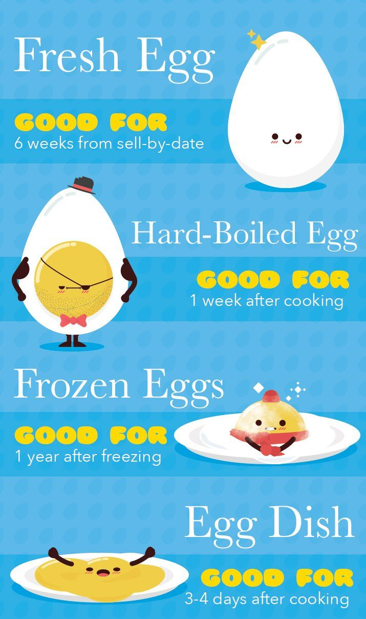 The Ultimate Guide To Egg Nutrition Facts