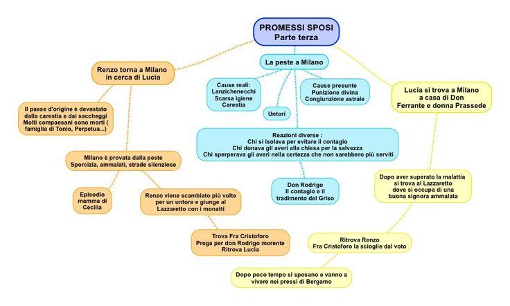 Promessi sposi 3