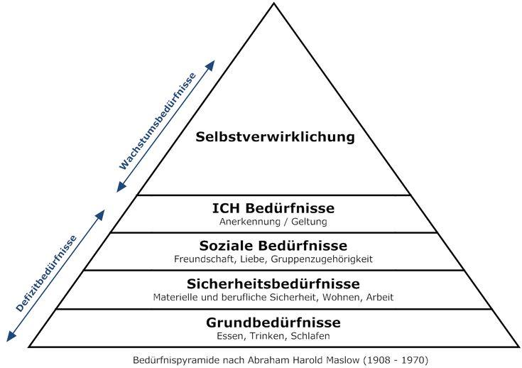 Bedürfnispyramide nach Maslow... Von Päda.logics! gefunden mit Google. Beratungen im pädagogischen und sozialen Berufsfeld: www.paeda-logics.ch oder www.facebook.com/paeda.logics
