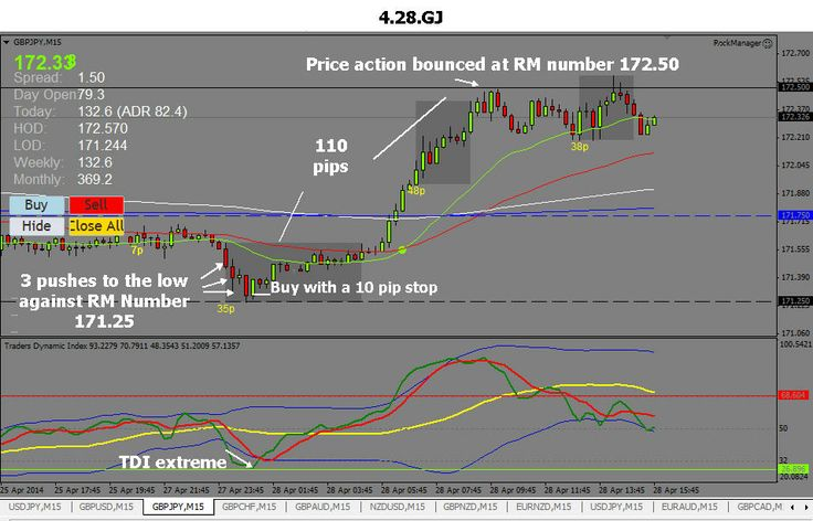 The GBPJPY from 4.28.2014 with the Rock Manager Forex Software, Available at http://www