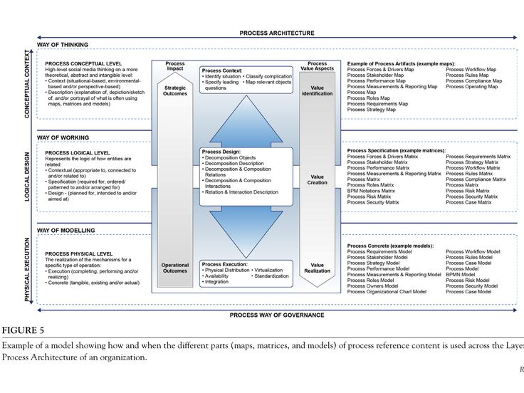 16 best Enterprise Architecture images on Pinterest Enterprise - enterprise architect resume