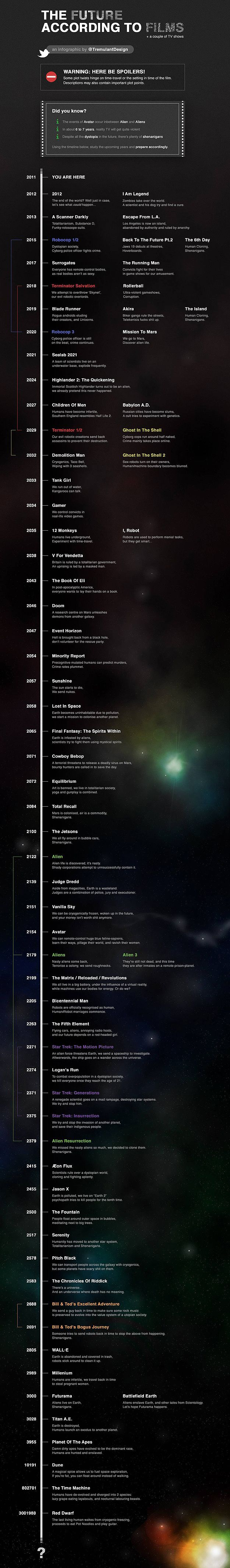 Future According To Sci Fi Films Infographic
