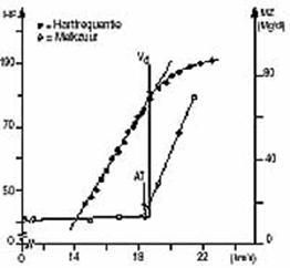 Figuur 3: Verhouding tussen afbuigpunt van de hartfrequentie (Vd) en de anaërobe drempel bepaald via lactaatmeting (AT).