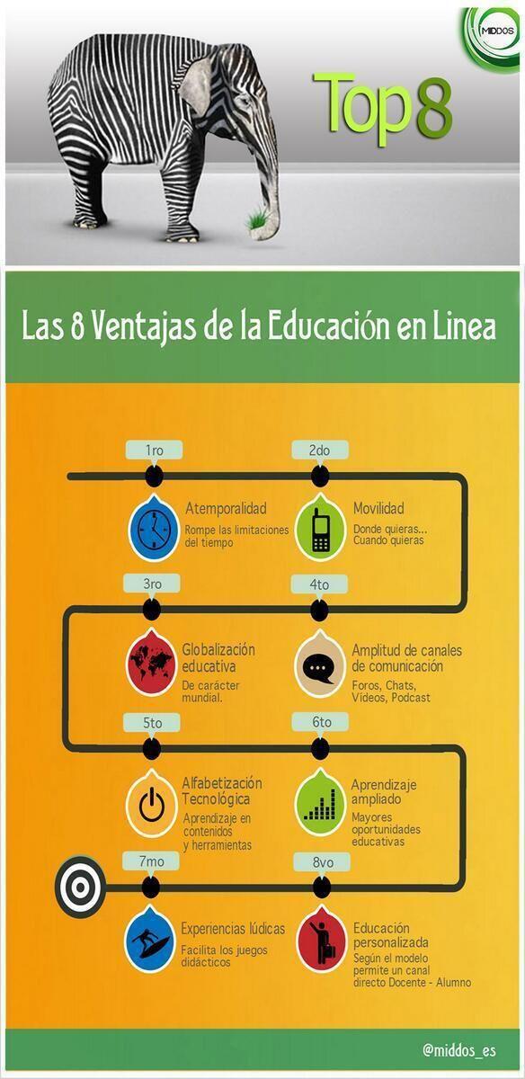 Las 8 ventajas de la educación online #infografia #infographic #education