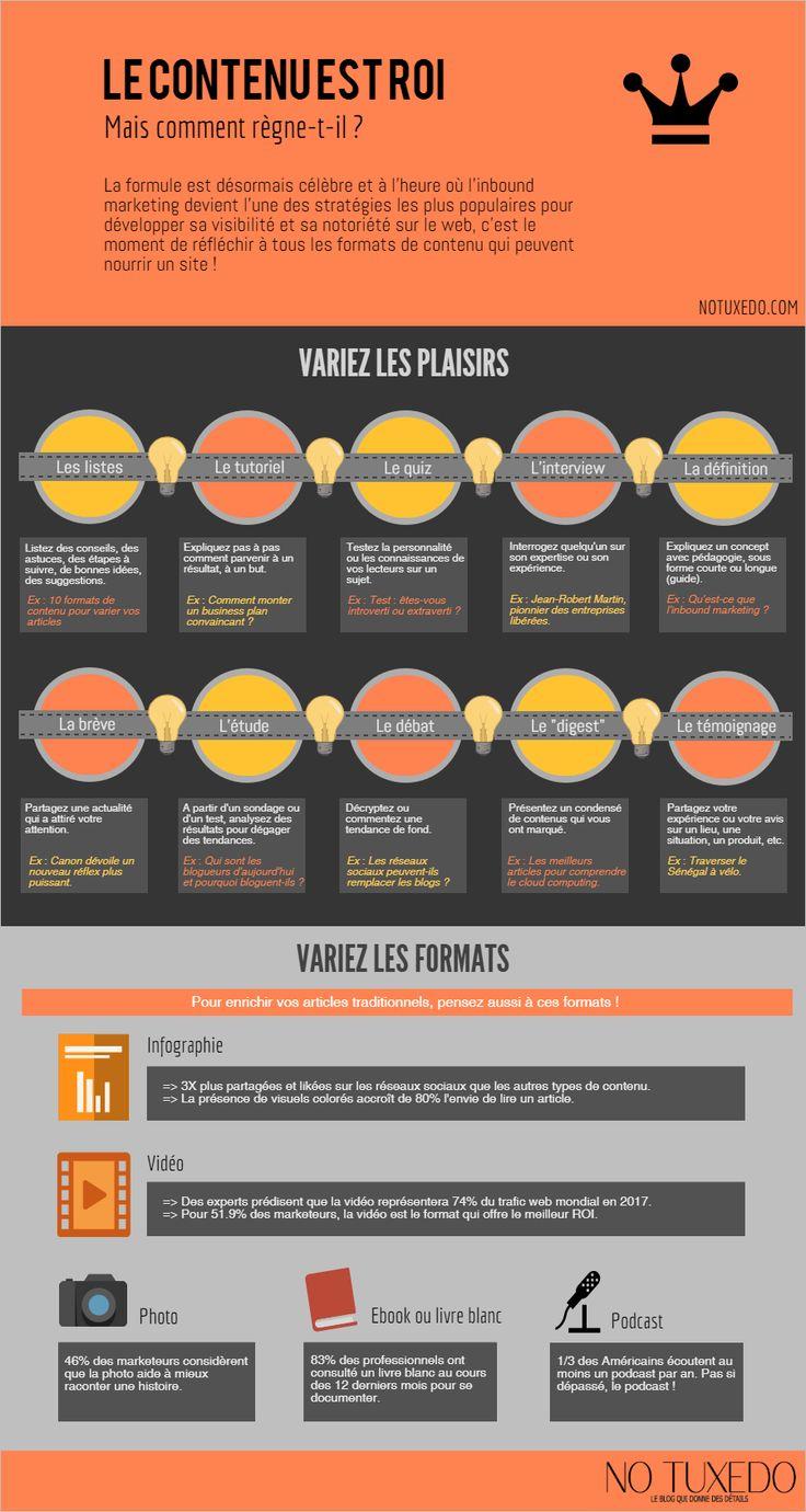 Infographie : ces formats de contenu à utiliser sur le web