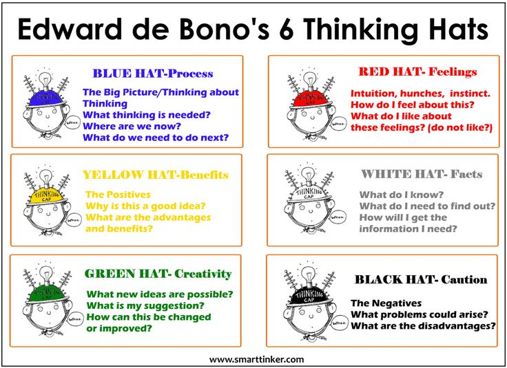 The 'Thinking Hats' can be used for lots of different types of activities where you want to structure thinking. Using them to assess how you have worked as part of a group helps you reflect and fi...