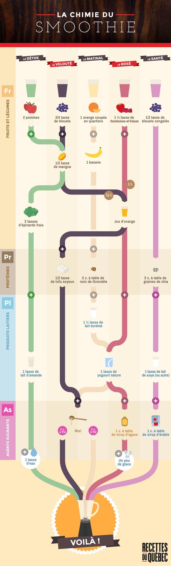 La chimie du smoothie. Client : Recettes du Québec