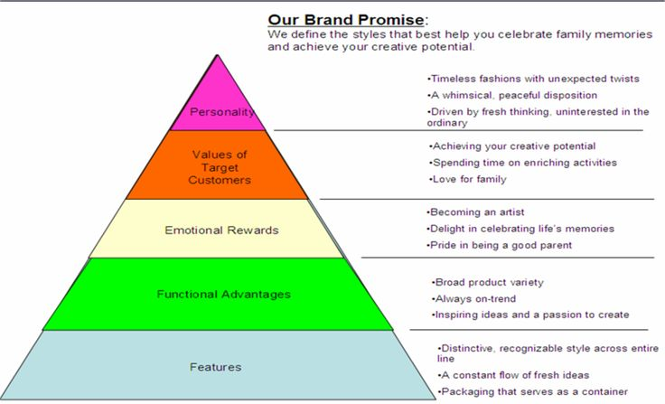 marketing communication brand positioning essay Put simply, brand positioning is the process of positioning your  it is based on  the concept that communication can only take place at the right.
