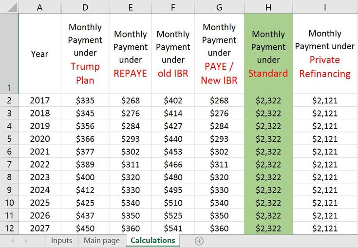 Best 25+ Student loan payment calculator ideas on ...