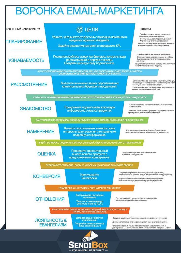 #бизнесонлайн, #маркетинговыеисследования, #сайтвизитка, #интернетмагазиналматы, #бизнесмены, #емейлмаркетинг, #бизнестренинг, #продажичерезинтернет, #маркетинговыйконсалтинг, #бизнесвинтернет www.sendibox.ru