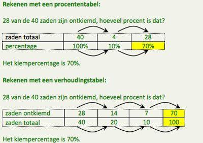 Verhoudingen en procenten