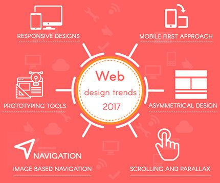 We are ranked as the very best among E-commerce Web Design Companies due to our meticulous, efficient yet fast working with 24*7 support all time round.  We are carrying forward brands of with traditional business into successful online divisions. Some of our clients have been well funded seeing the same and are now working towards reaching the greater heights.