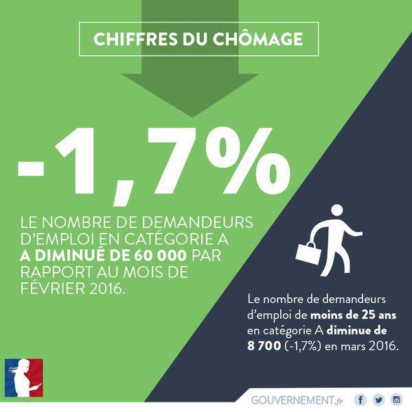 El Conde. fr: Le chômage en Europe et en France--site contient aussi des vidéos