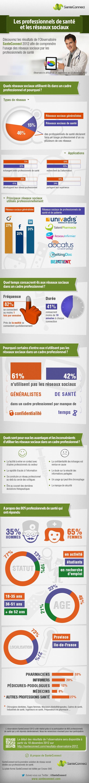 Les professionnels de santé et les #ReseauxSociaux // #Esante.
