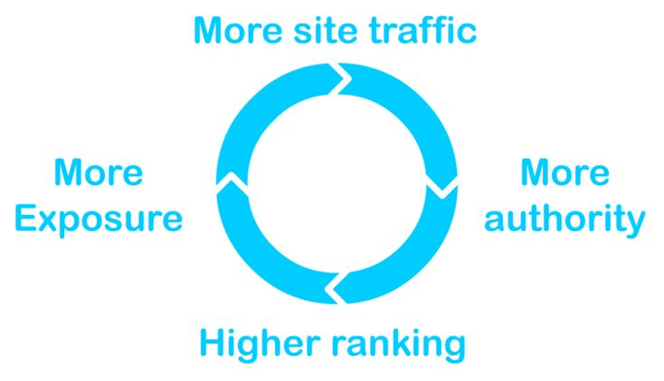 In today's post, we are going to reveal few best traffic exchange sites that are easy to setup first campaign, and receive thousands of visitors instantly.