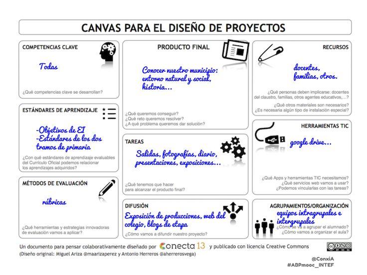Investigando en Educación: ABP: claves para un buen proyecto