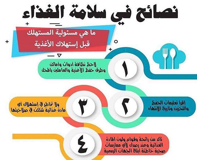 ٠ ما هي مسئولية المستهلك قبل إستهلاك الأغذية Consumer Responsibility Before Consuming Foods سلامة الغذاء الغذاء البحرين السعودية Ios Messenger