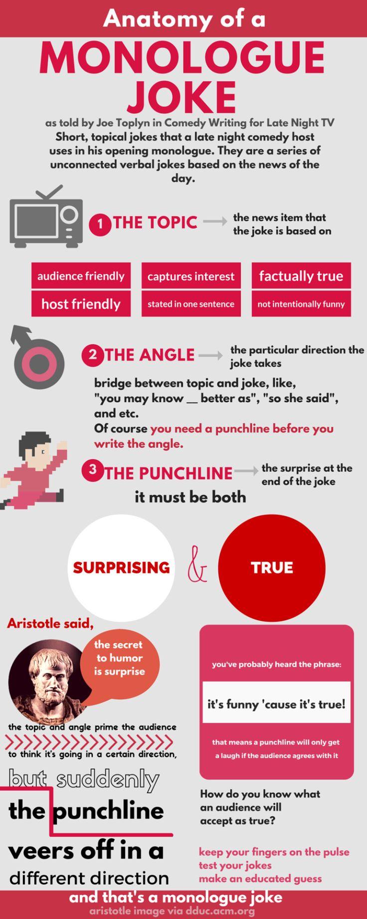 The Anatomy of a Monologue Joke, based on Joe Toplyn's Comedy Writing for Late Night TV