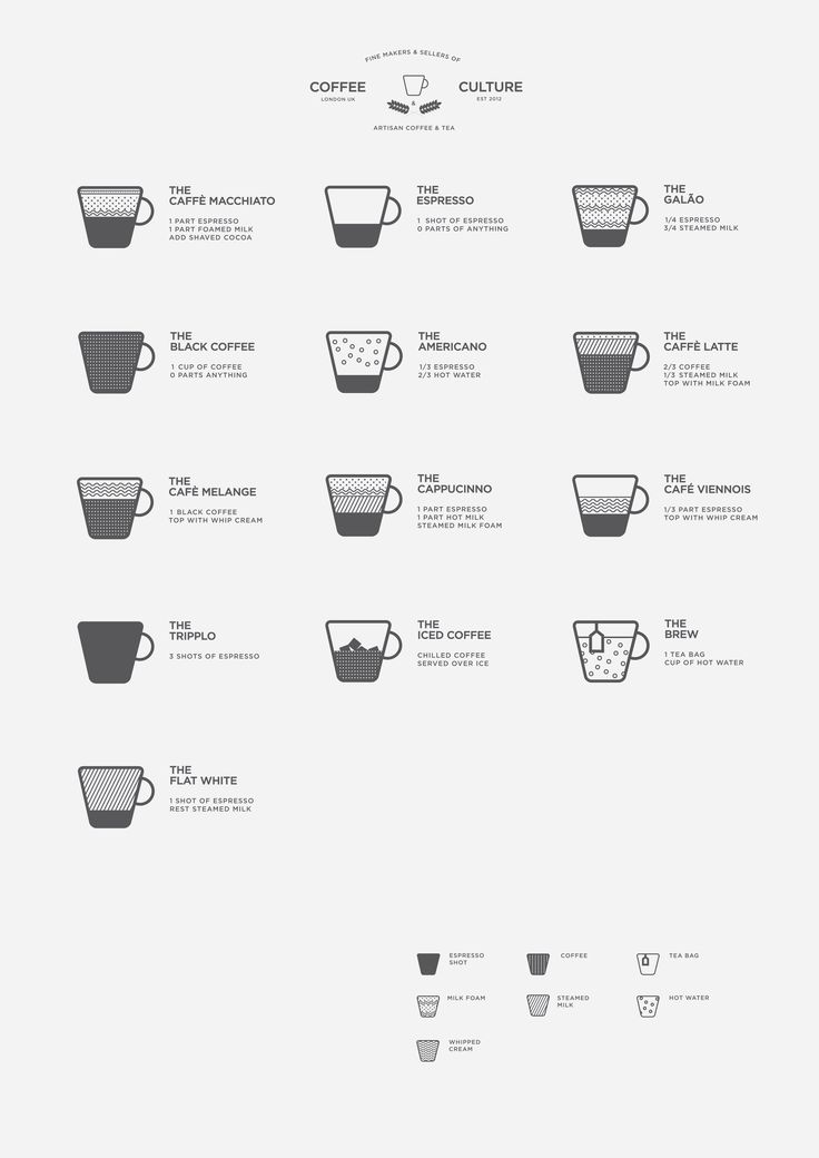 52 best Coffee menu images on Pinterest Beer, Coffee facts and - coffee menu