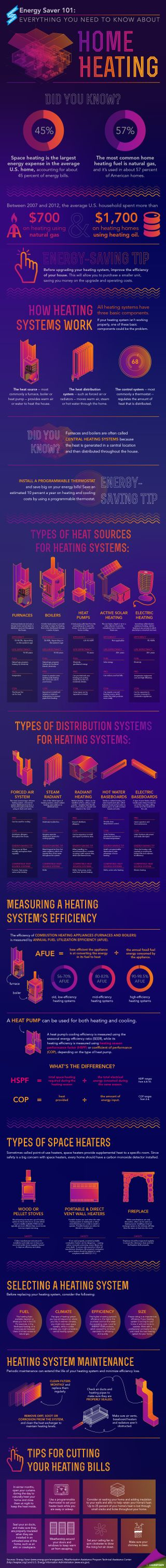 Best Heat For Home best 25+ home heating systems ideas only on pinterest | in floor