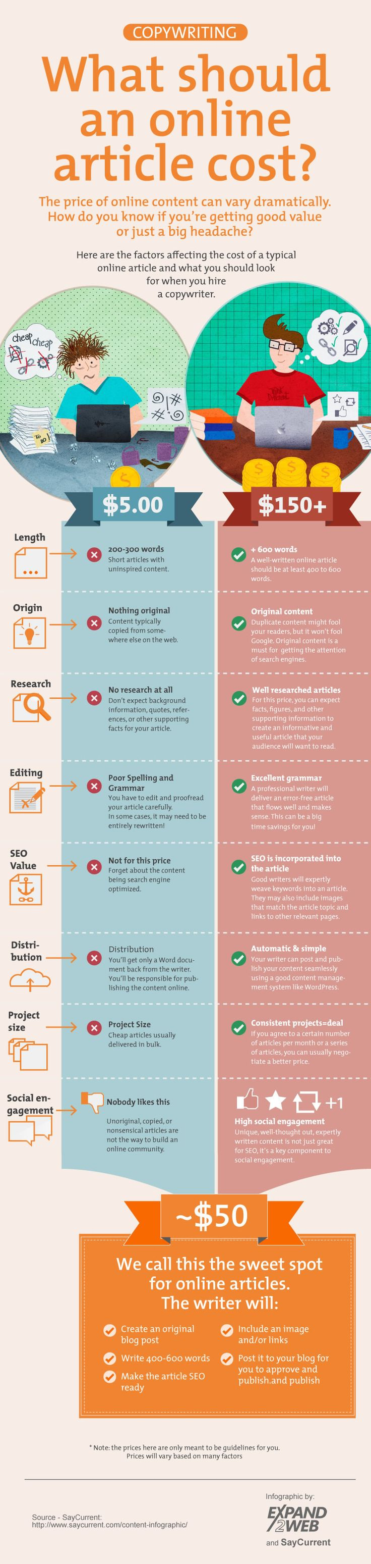 When Hiring a Copywriter - What Should You Pay? [Infographic] - Cool Infographics in B2B Marketing and Technology