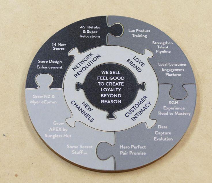 Custom jigsaw for training module