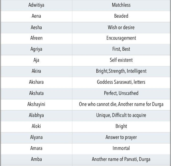 Indian Baby girl names