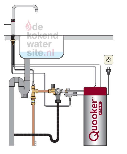 Aansluiten Quooker Fusion kraan met Combi boiler