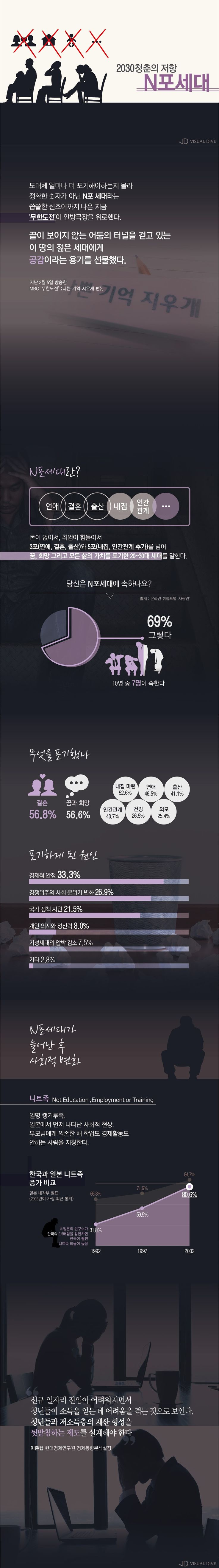청춘들은 왜 'N포세대'가 됐나? [인포그래픽] #renounce / #Infographic ⓒ 비주얼다이브 무단 복사·전재·재배포 금지