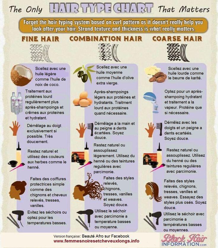 Afrohairlady ===>> Les soins pour entretenir vos cheveux afro crépus ou défrisés suivant leur type.
