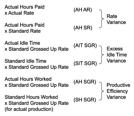 idle time labour variance calculation