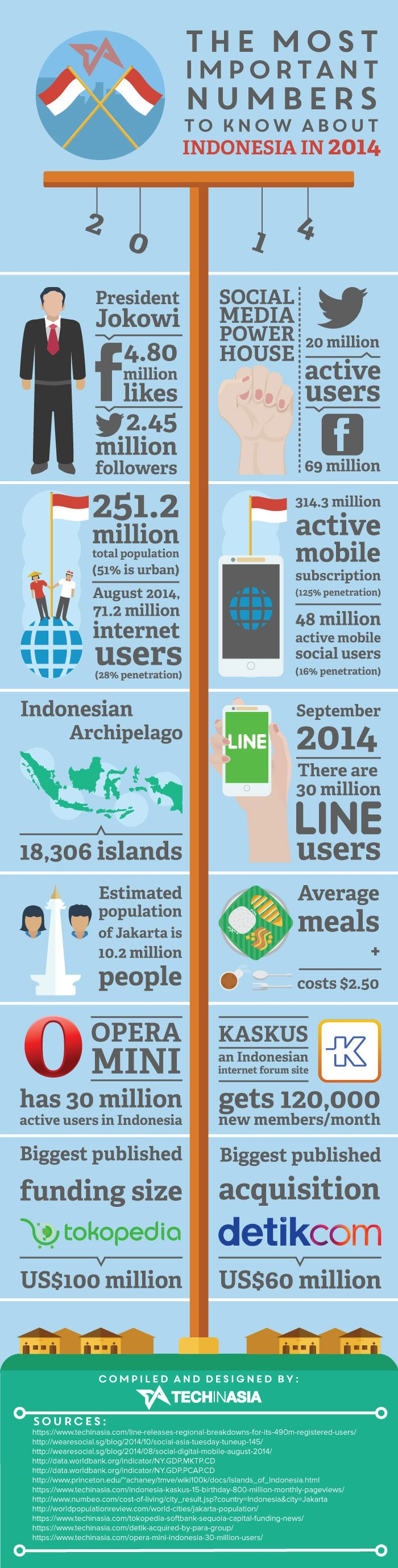 Angka-angka penting yang perlu Anda ketahui tentang Indonesia di tahun 2014 (INFOGRAFIS)