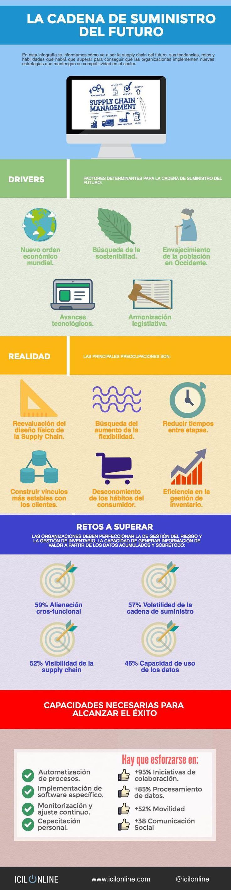 Hola: Una infografía sobrela cadena de suministro del futuro. Vía Un saludo
