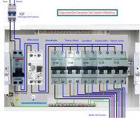 Esquemas eléctricos: Esquema conexión de cuadro eléctrico