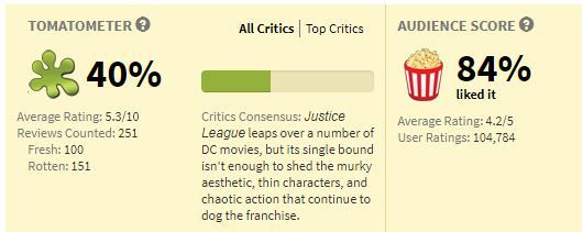 Critics and the public are very divided on Justice League. What other films have this big of a divide?