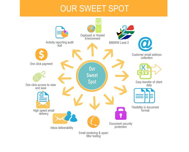 Our sweet spot #OneClickPayment #InboxDeliverability #DocumentSecurity #CustomerEmail #Flexibility