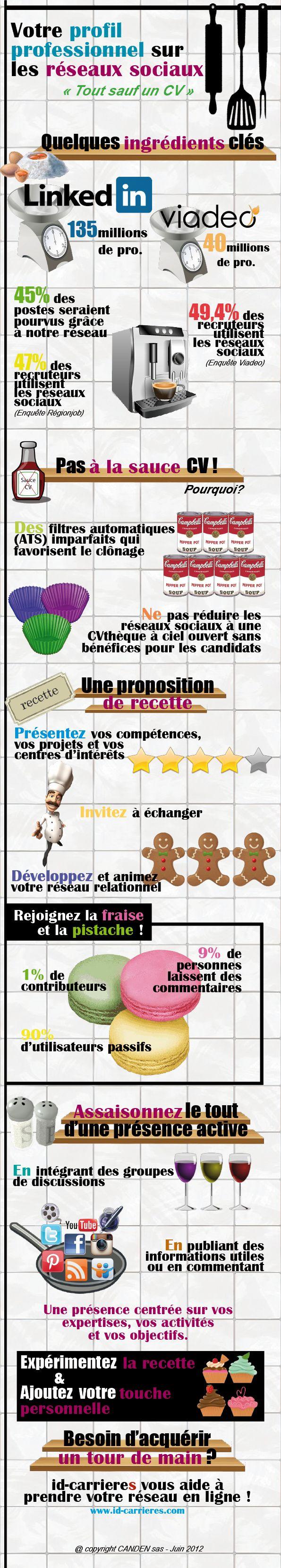 Canden_infographie2_Profil Reseaux Sociaux