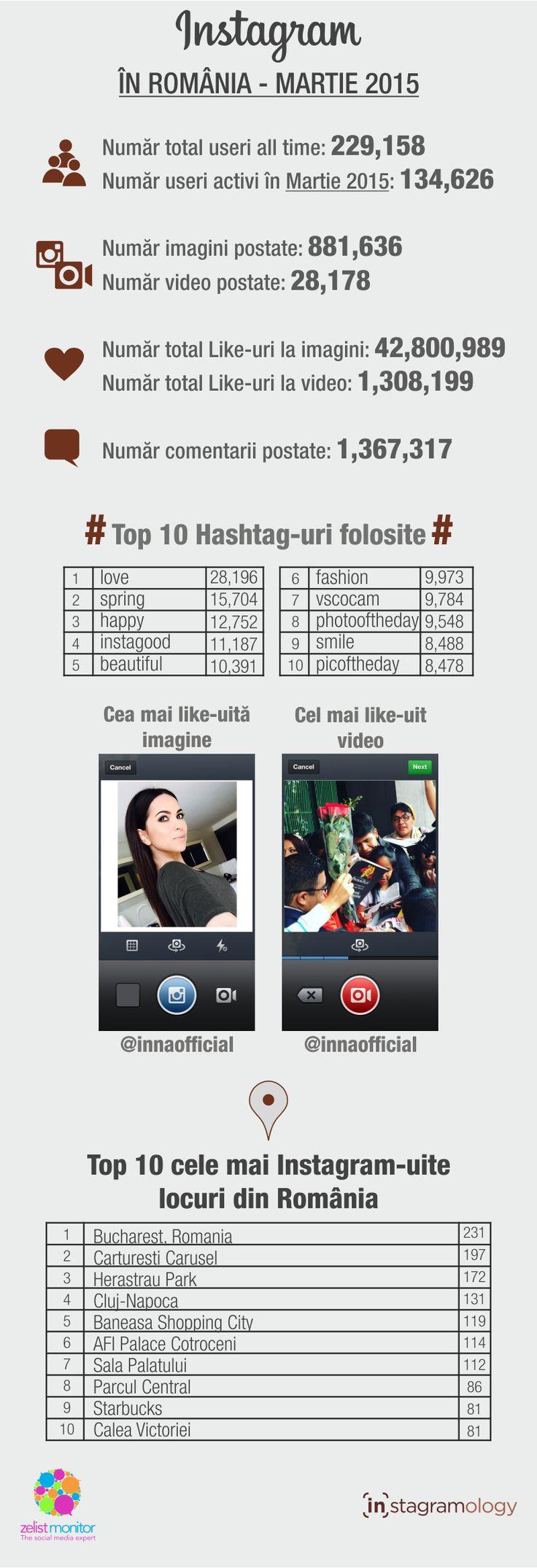 Statistici Instagram in Romania – Martie 2015